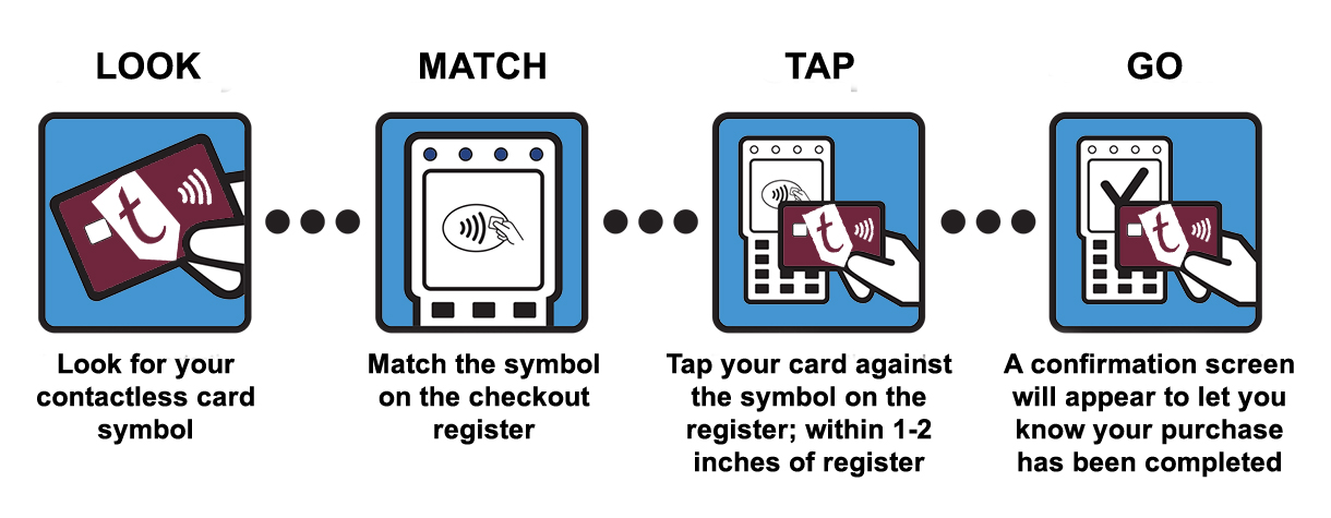 Contactless Payment is as easy as look, match, tap, and go!